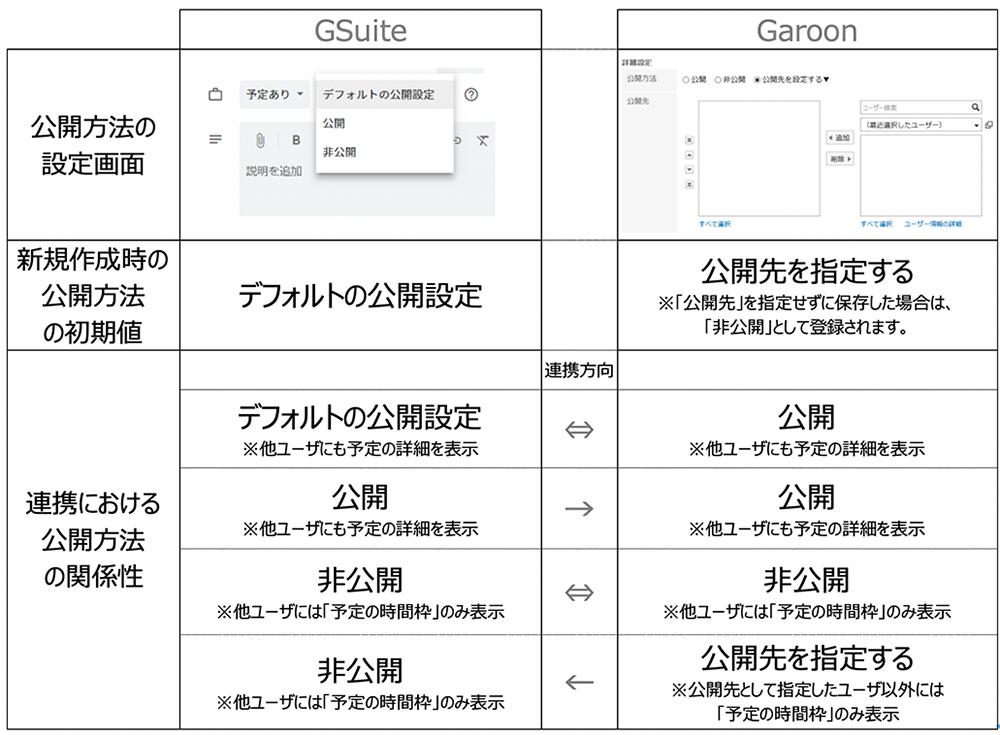 google_garoon_schedule.png